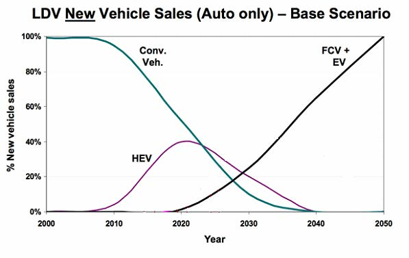 LDV new vehicle sales